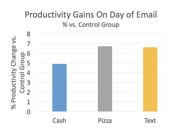 Productivity Gains on Day of Email